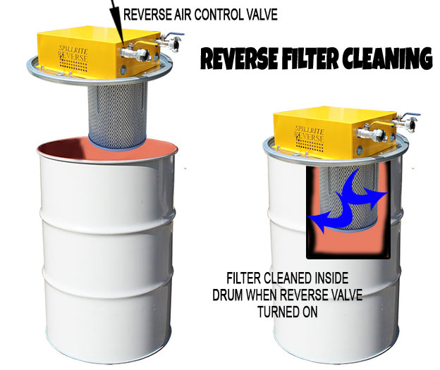 Reverse Filtered Cleaning